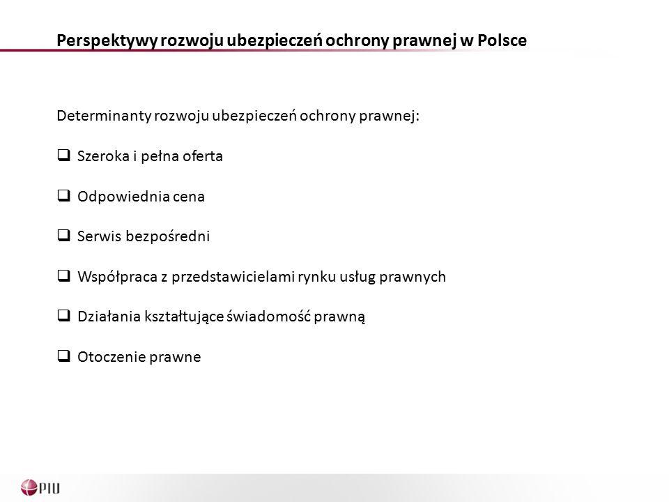 Perspektywy rozwoju ubezpieczeń ochrony prawnej w Polsce Determinanty rozwoju ubezpieczeń ochrony prawnej:  Szeroka i pełna oferta  Odpowiednia cena  Serwis bezpośredni  Współpraca z przedstawicielami rynku usług prawnych  Działania kształtujące świadomość prawną  Otoczenie prawne