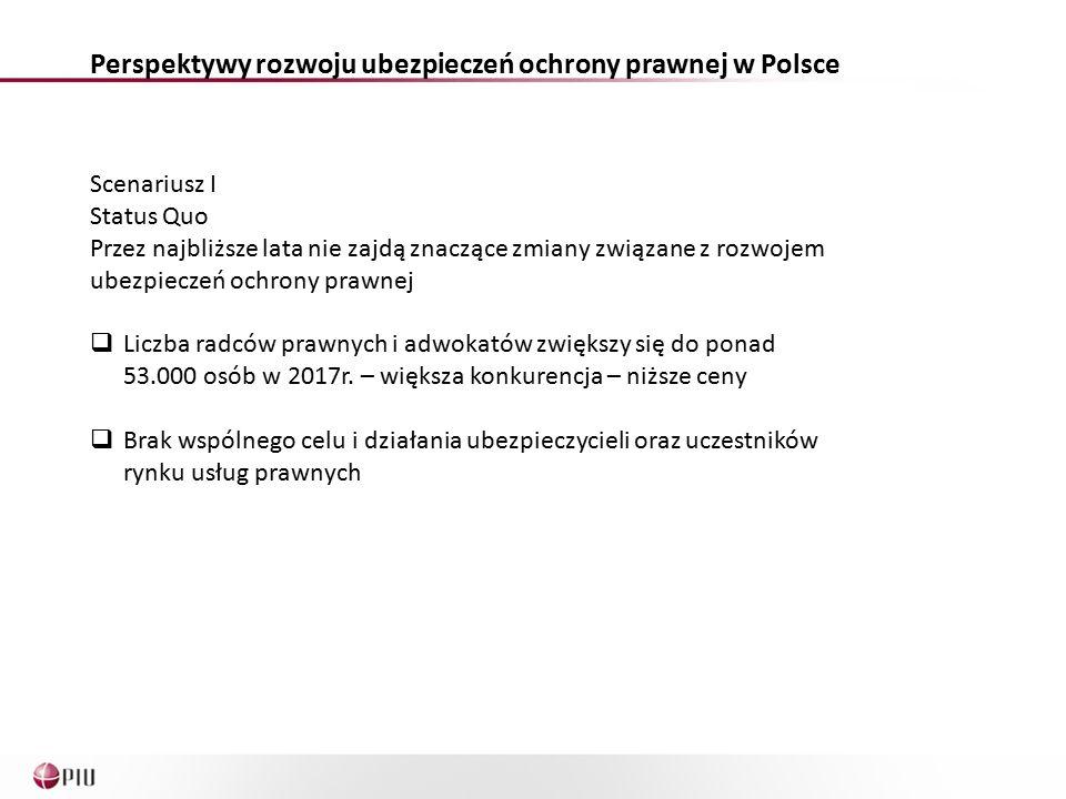 Perspektywy rozwoju ubezpieczeń ochrony prawnej w Polsce Scenariusz I Status Quo Przez najbliższe lata nie zajdą znaczące zmiany związane z rozwojem ubezpieczeń ochrony prawnej  Liczba radców prawnych i adwokatów zwiększy się do ponad 53.000 osób w 2017r.