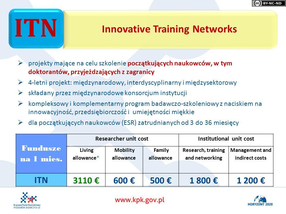 Innovative Training Networks ITN   projekty mające na celu szkolenie początkujących naukowców, w tym doktorantów, przyjeżdzających z zagranicy   4-letni projekt: międzynarodowy, interdyscyplinarny i międzysektorowy   składany przez międzynarodowe konsorcjum instytucji   kompleksowy i komplementarny program badawczo-szkoleniowy z naciskiem na innowacyjność, przedsiębiorczość i umiejętności miękkie   dla początkujących naukowców (ESR) zatrudnianych od 3 do 36 miesięcy Fundusze na 1 mies.