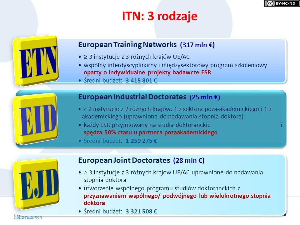 ITN: 3 rodzaje European Training Networks (317 mln €)  3 instytucje z 3 różnych krajów UE/AC wspólny interdyscyplinarny i międzysektorowy program szkoleniowy oparty o indywidualne projekty badawcze ESR Średni budżet: 3 415 801 € European Industrial Doctorates ( 25 mln € )  2 instytucje z 2 różnych krajów: 1 z sektora poza-akademickiego i 1 z akademickiego (uprawniona do nadawania stopnia doktora) każdy ESR przyjmowany na studia doktoranckie i spędza 50% czasu u partnera pozaakademickiego Średni budżet: 1 259 275 € European Joint Doctorates (28 mln €)  3 instytucje z 3 różnych krajów UE/AC uprawnione do nadawania stopnia doktora utworzenie wspólnego programu studiów doktoranckich z przyznawaniem wspólnego/ podwójnego lub wielokrotnego stopnia doktora Średni budżet: 3 321 508 € €