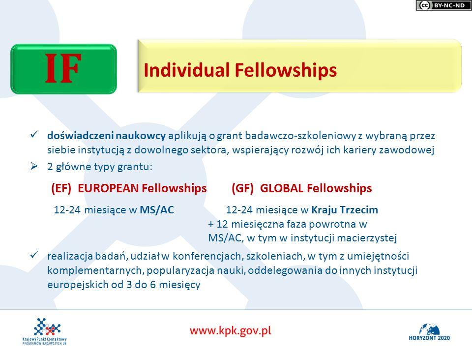 Individual Fellowships IF doświadczeni naukowcy aplikują o grant badawczo-szkoleniowy z wybraną przez siebie instytucją z dowolnego sektora, wspierający rozwój ich kariery zawodowej   2 główne typy grantu: (EF) EUROPEAN Fellowships (GF) GLOBAL Fellowships 12-24 miesiące w MS/AC 12-24 miesiące w Kraju Trzecim + 12 miesięczna faza powrotna w MS/AC, w tym w instytucji macierzystej realizacja badań, udział w konferencjach, szkoleniach, w tym z umiejętności komplementarnych, popularyzacja nauki, oddelegowania do innych instytucji europejskich od 3 do 6 miesięcy