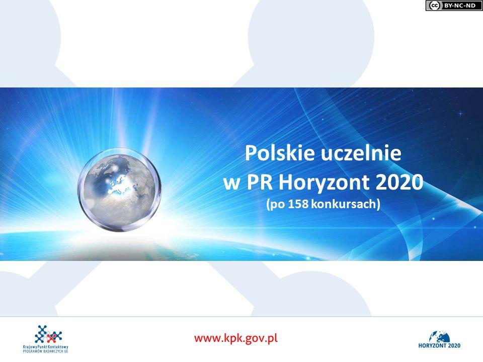 Polskie uczelnie w PR Horyzont 2020 (po 158 konkursach)