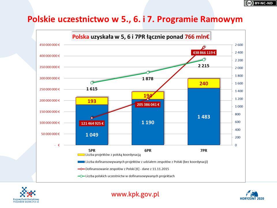 Polskie uczestnictwo w 5., 6. i 7. Programie Ramowym