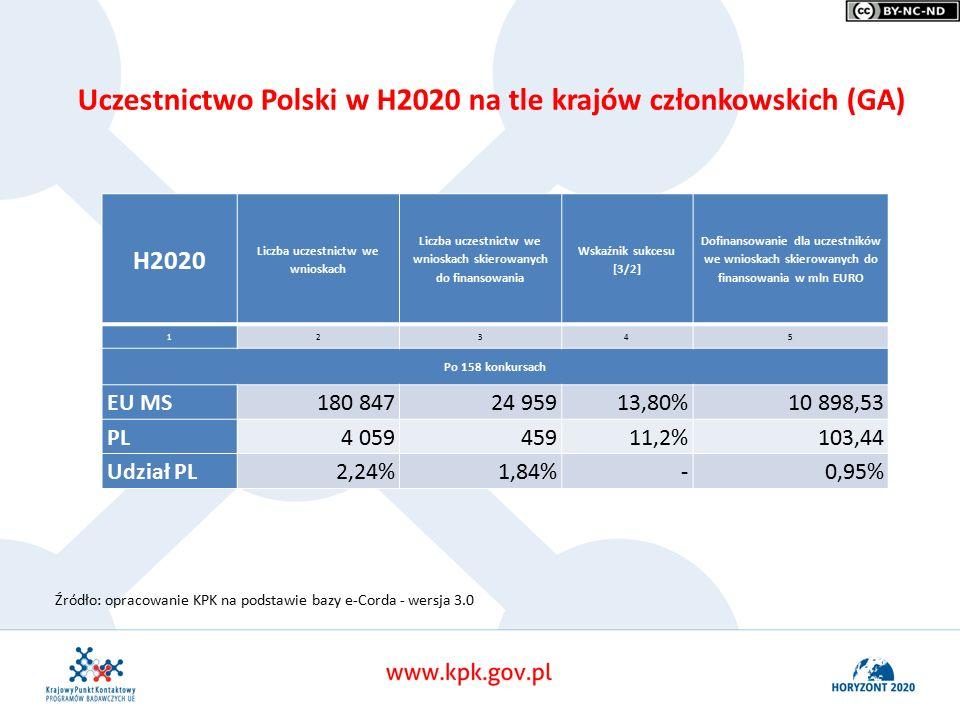 Źródło: opracowanie KPK na podstawie bazy e-Corda - wersja 3.0 Uczestnictwo Polski w H2020 na tle krajów członkowskich (GA) H2020 Liczba uczestnictw we wnioskach Liczba uczestnictw we wnioskach skierowanych do finansowania Wskaźnik sukcesu [3/2] Dofinansowanie dla uczestników we wnioskach skierowanych do finansowania w mln EURO 12345 Po 158 konkursach EU MS180 84724 95913,80%10 898,53 PL4 05945911,2%103,44 Udział PL2,24%1,84%-0,95%