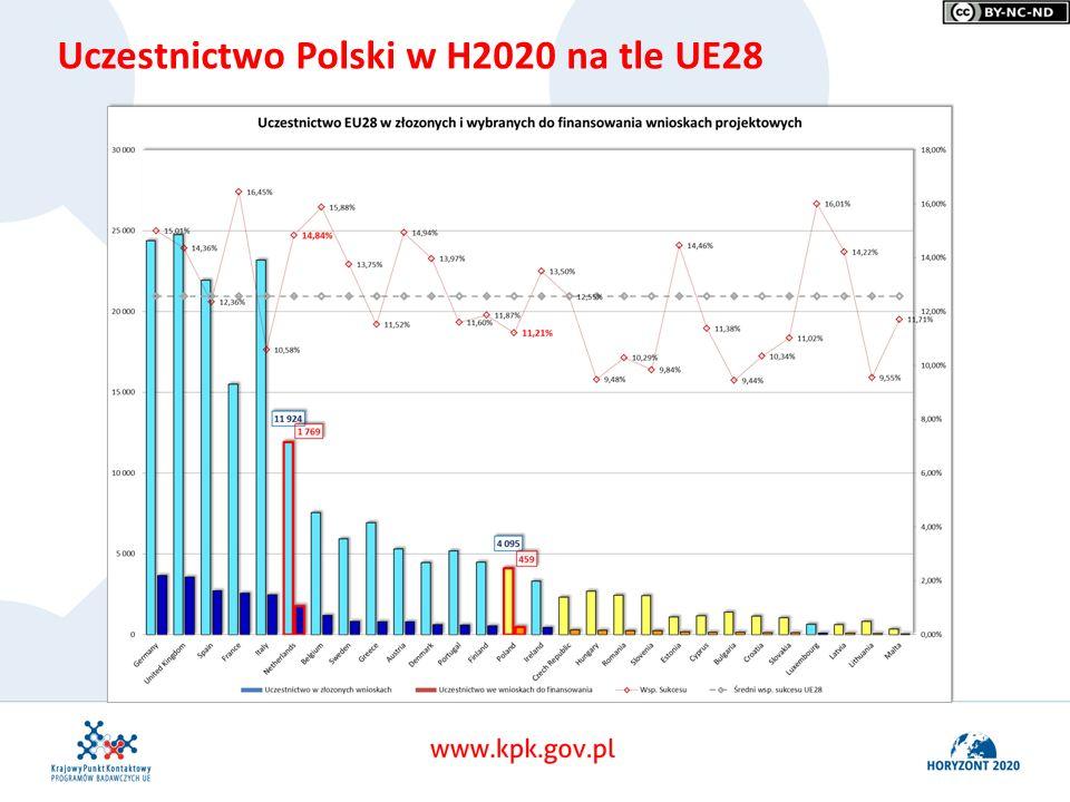 Horyzont 2020 Uczelnie w pierwszych konkursach Uczestnictwo Polski w H2020 na tle UE28