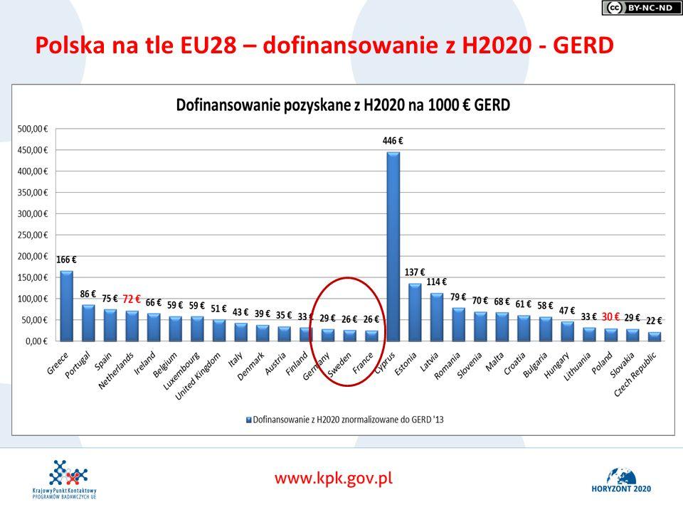 Horyzont 2020 Uczelnie w pierwszych konkursach Polska na tle EU28 – dofinansowanie z H2020 - GERD