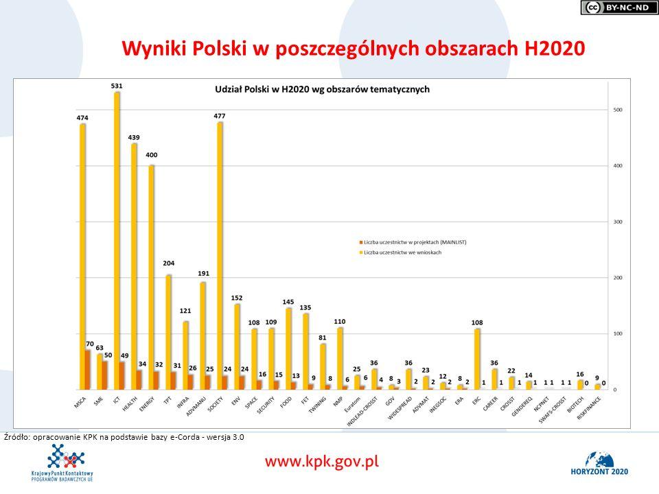 Wyniki Polski w poszczególnych obszarach H2020 Źródło: opracowanie KPK na podstawie bazy e-Corda - wersja 3.0