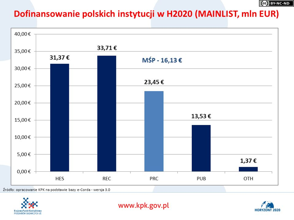 Dofinansowanie polskich instytucji w H2020 (MAINLIST, mln EUR) Źródło: opracowanie KPK na podstawie bazy e-Corda - wersja 3.0