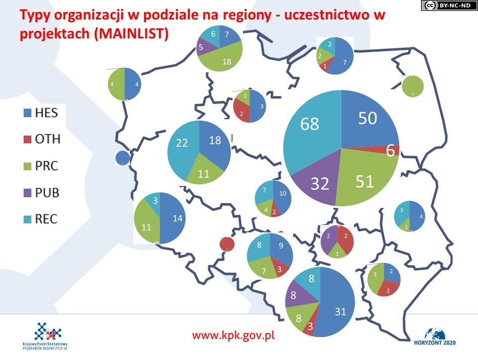 Typy organizacji w podziale na regiony - uczestnictwo w projektach (MAINLIST)