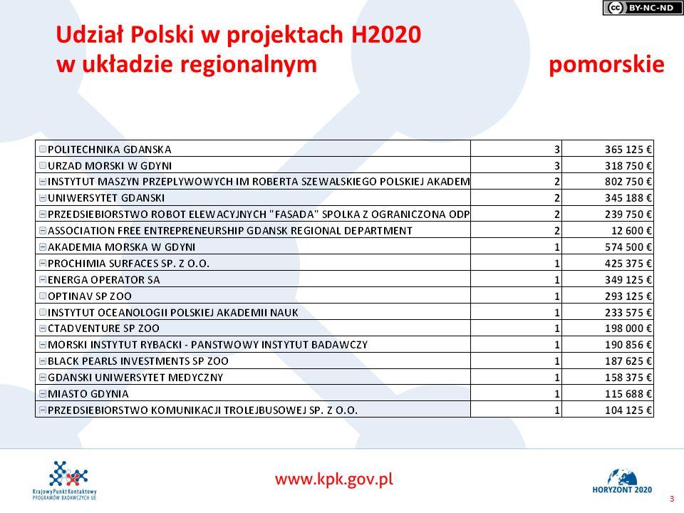3 Udział Polski w projektach H2020 w układzie regionalnympomorskie