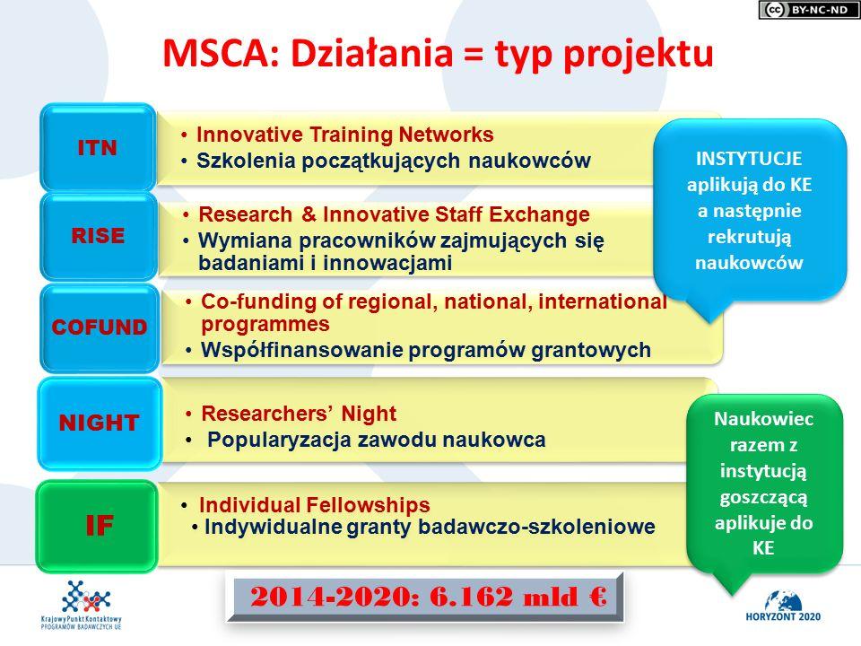 MSCA: Działania = typ projektu Researchers' Night Popularyzacja zawodu naukowca NIGHT Individual Fellowships Indywidualne granty badawczo-szkoleniowe IF INSTYTUCJE aplikują do KE a następnie rekrutują naukowców INSTYTUCJE aplikują do KE a następnie rekrutują naukowców Naukowiec razem z instytucją goszczącą aplikuje do KE 2014-2020: 6.162 mld €