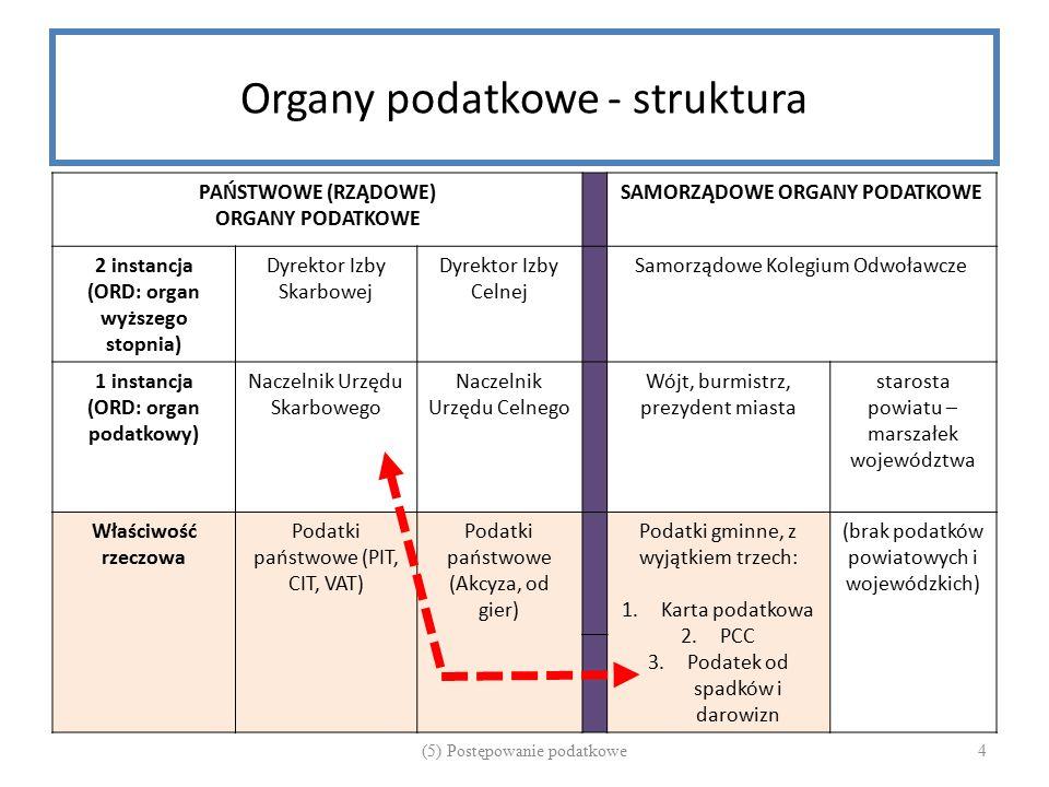 Organy podatkowe - struktura PAŃSTWOWE (RZĄDOWE) ORGANY PODATKOWE SAMORZĄDOWE ORGANY PODATKOWE 2 instancja (ORD: organ wyższego stopnia) Dyrektor Izby