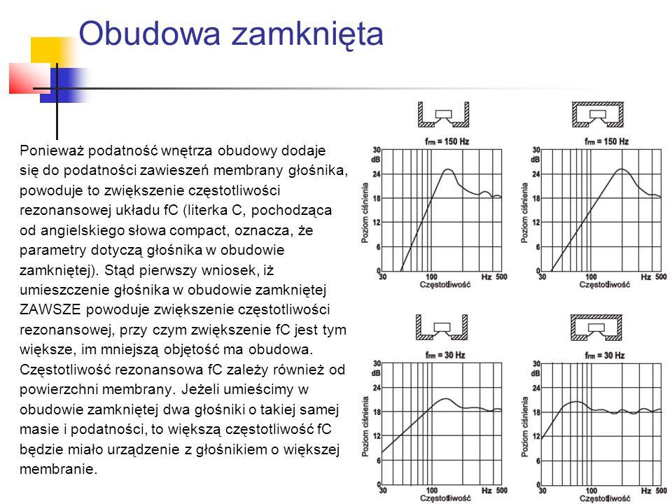 Ponieważ podatność wnętrza obudowy dodaje się do podatności zawieszeń membrany głośnika, powoduje to zwiększenie częstotliwości rezonansowej układu fC