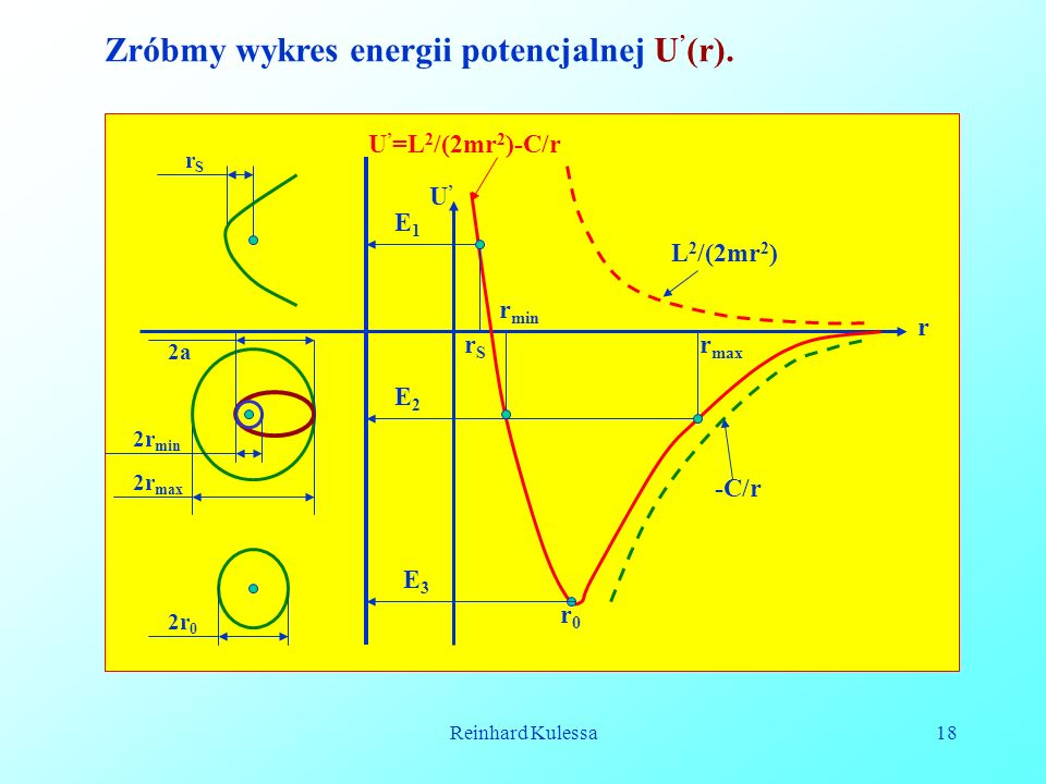Reinhard Kulessa18 Zróbmy wykres energii potencjalnej U ' (r). E1E1 E3E3 E2E2 L 2 /(2mr 2 ) -C/r U ' =L 2 /(2mr 2 )-C/r r0r0 r max r min rSrS rSrS 2r
