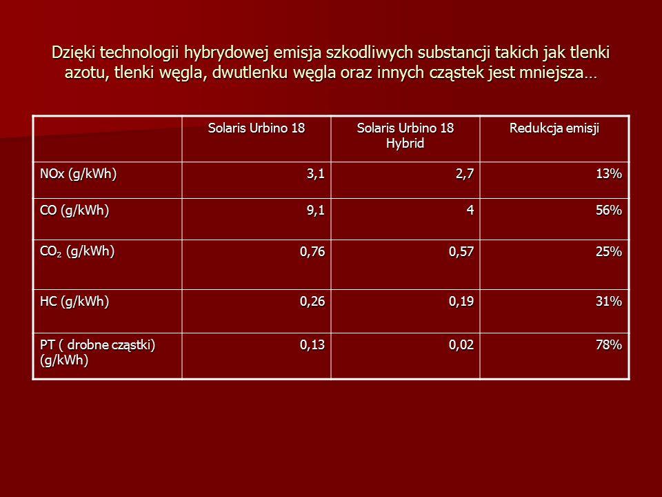 Dzięki technologii hybrydowej emisja szkodliwych substancji takich jak tlenki azotu, tlenki węgla, dwutlenku węgla oraz innych cząstek jest mniejsza… Solaris Urbino 18 Solaris Urbino 18 Hybrid Redukcja emisji NOx (g/kWh) 3,12,713% CO (g/kWh) 9,1456% CO ₂ (g/kWh) 0,760,5725% HC (g/kWh) 0,260,1931% PT ( drobne cząstki) (g/kWh) 0,130,0278%