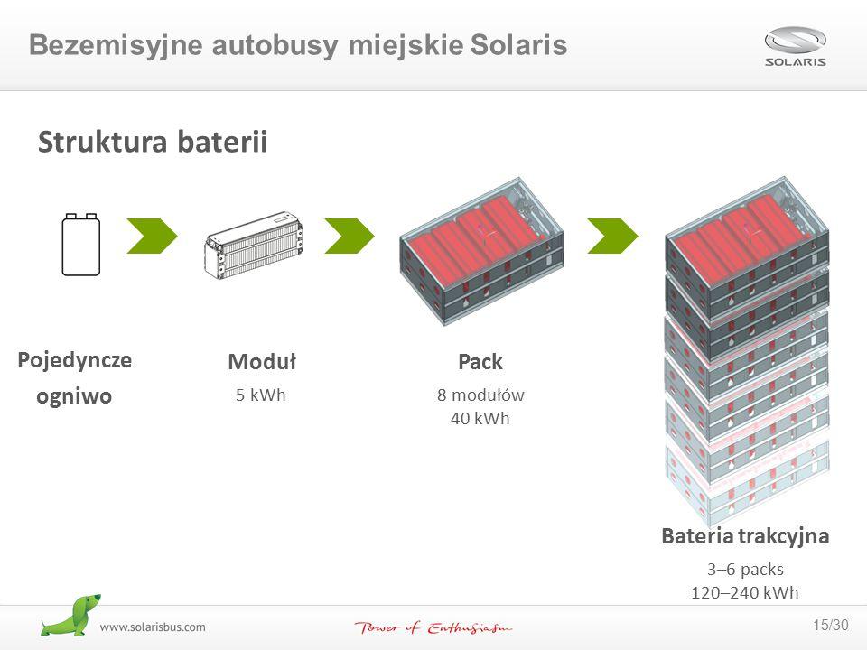 15/30 Pojedyncze ogniwo Pack 8 modułów 40 kWh Struktura baterii Moduł 5 kWh Bateria trakcyjna 3–6 packs 120–240 kWh Bezemisyjne autobusy miejskie Sola