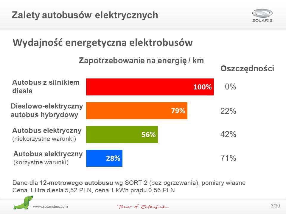 3/30 Wydajność energetyczna elektrobusów Autobus elektryczny (korzystne warunki) Autobus elektryczny (niekorzystne warunki) Dieslowo-elektryczny autob