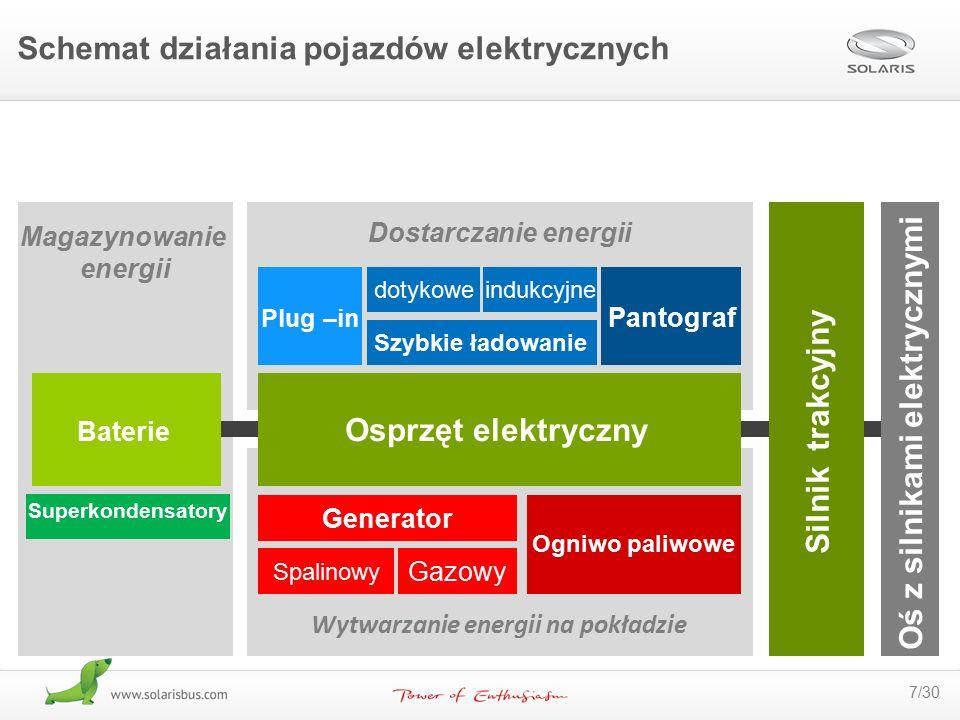 7/30 Dostarczanie energii Wytwarzanie energii na pokładzie Magazynowanie energii Baterie Superkondensatory Szybkie ładowanie Pantograf Plug –in dotyko