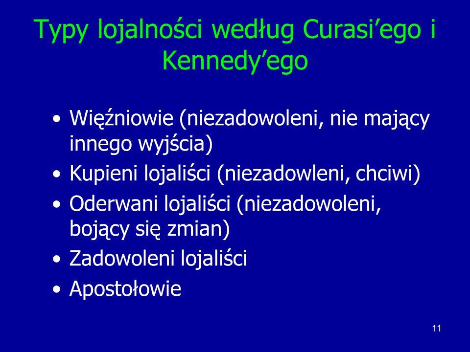 11 Typy lojalności według Curasi'ego i Kennedy'ego Więźniowie (niezadowoleni, nie mający innego wyjścia) Kupieni lojaliści (niezadowleni, chciwi) Oder