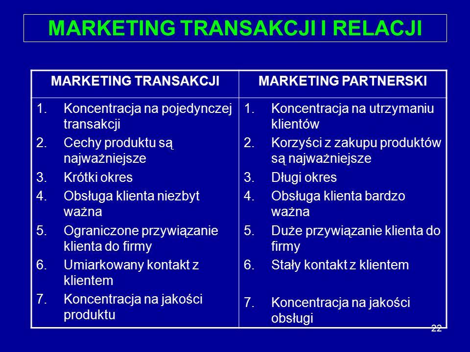 22 MARKETING TRANSAKCJI I RELACJI MARKETING TRANSAKCJIMARKETING PARTNERSKI 1.Koncentracja na pojedynczej transakcji 2.Cechy produktu są najważniejsze