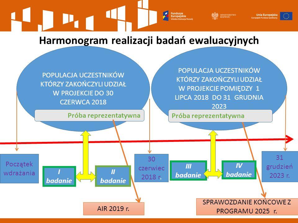 Harmonogram realizacji badań ewaluacyjnych POPULACJA UCZESTNIKÓW KTÓRZY ZAKOŃCZYLI UDZIAŁ W PROJEKCIE DO 30 CZERWCA 2018 POPULACJA UCZESTNIKÓW KTÓRZY
