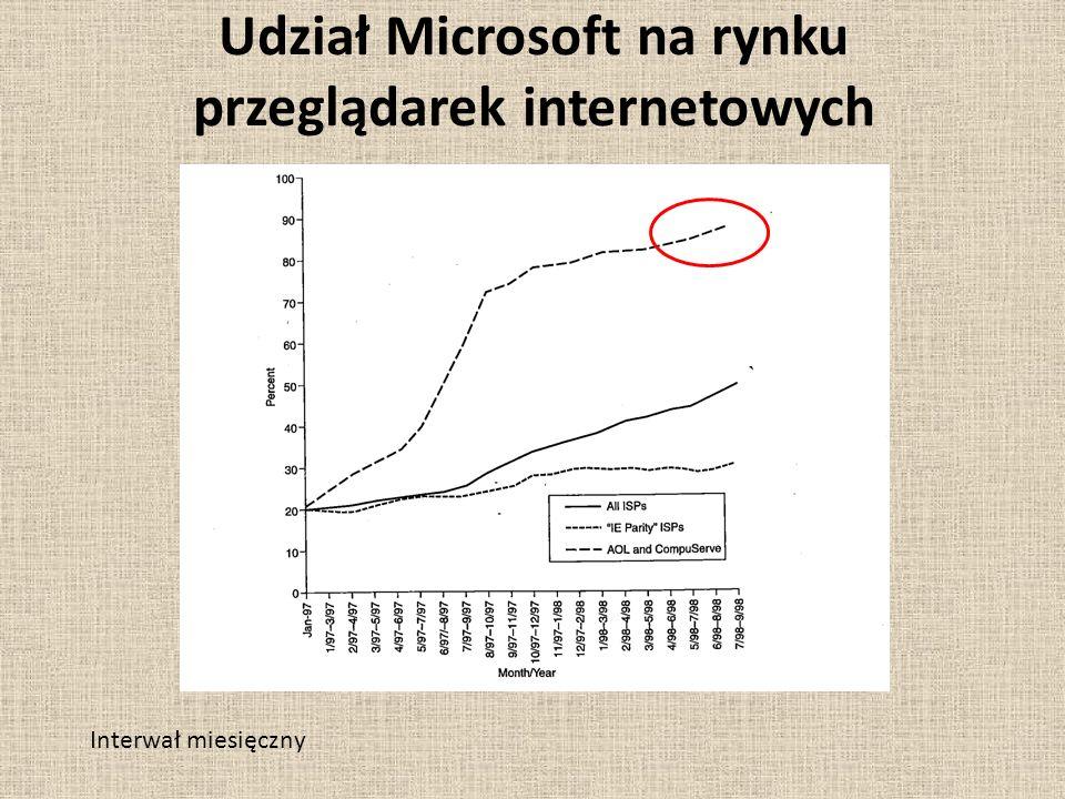 Udział Microsoft na rynku przeglądarek internetowych Interwał miesięczny
