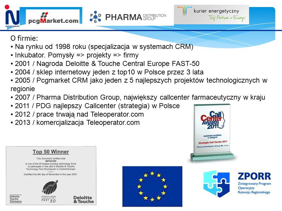 O firmie: Na rynku od 1998 roku (specjalizacja w systemach CRM) Inkubator.