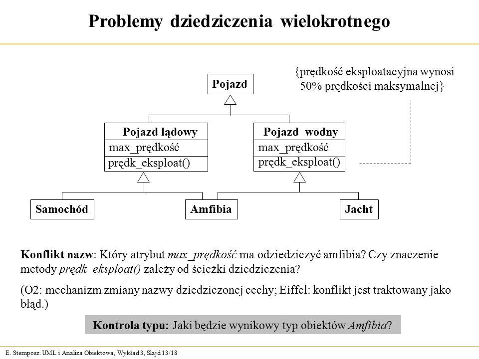 E. Stemposz. UML i Analiza Obiektowa, Wykład 3, Slajd 13/18 Problemy dziedziczenia wielokrotnego Kontrola typu: Jaki będzie wynikowy typ obiektów Amfi
