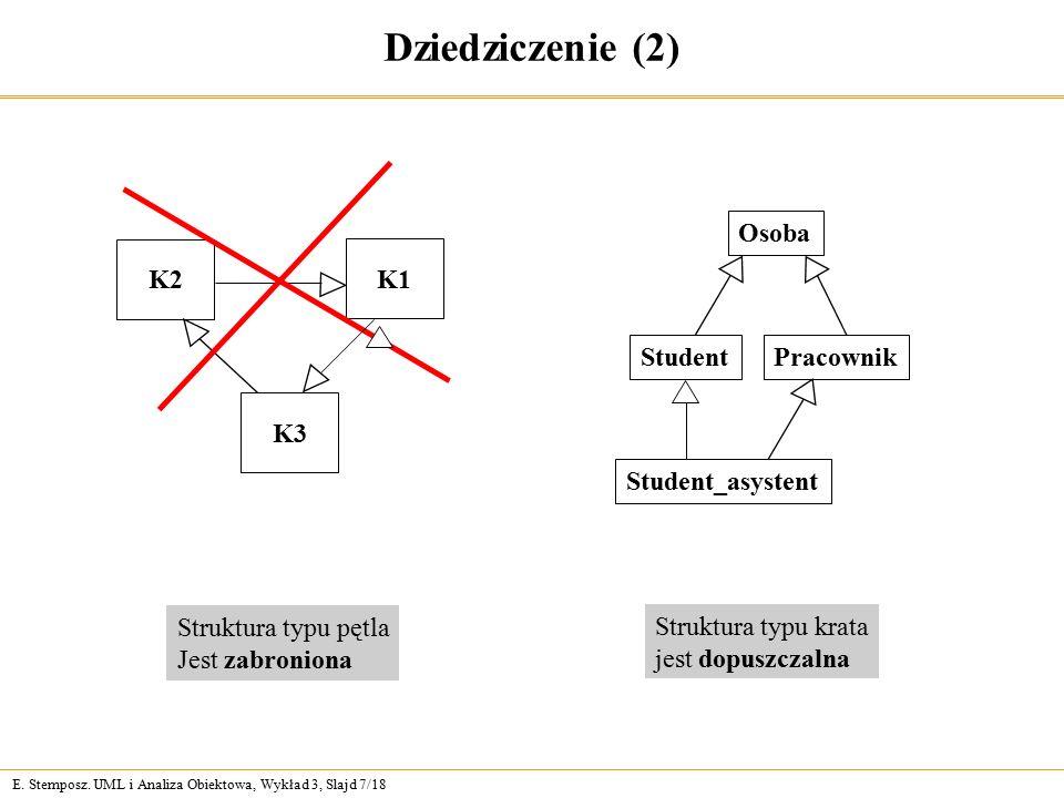 E. Stemposz. UML i Analiza Obiektowa, Wykład 3, Slajd 7/18 Dziedziczenie (2) Struktura typu pętla Jest zabroniona Struktura typu krata jest dopuszczal