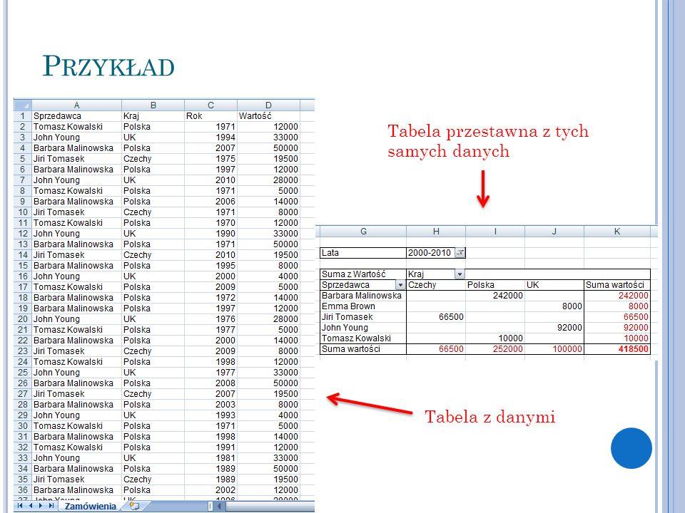 P RZYKŁAD Tabela z danymi Tabela przestawna z tych samych danych