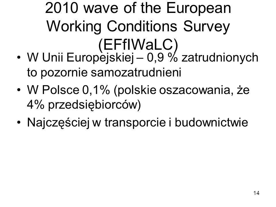 14 2010 wave of the European Working Conditions Survey (EFfIWaLC) W Unii Europejskiej – 0,9 % zatrudnionych to pozornie samozatrudnieni W Polsce 0,1% (polskie oszacowania, że 4% przedsiębiorców) Najczęściej w transporcie i budownictwie