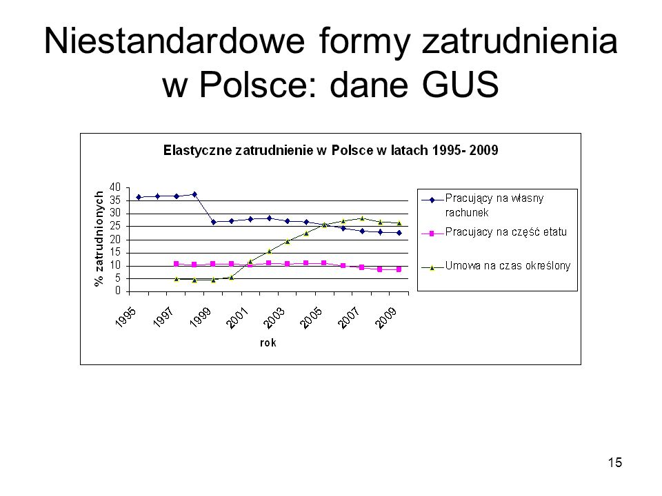 15 Niestandardowe formy zatrudnienia w Polsce: dane GUS