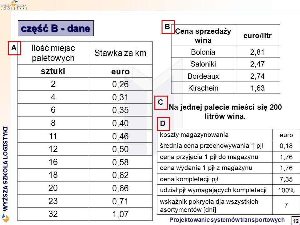 Logistyka w biznesie międzynarodowym 2 WYŻSZA SZKOŁA LOGISTYKI Projektowanie systemów transportowych 12 część B - dane Ilość miejsc paletowych Stawka