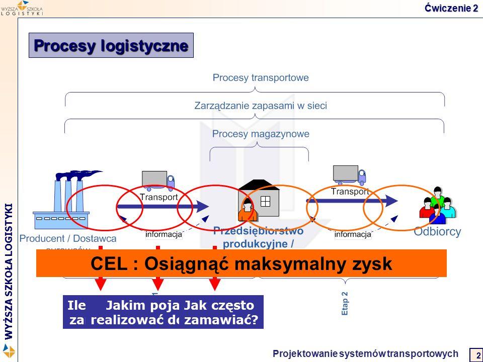 Logistyka w biznesie międzynarodowym 2 WYŻSZA SZKOŁA LOGISTYKI Projektowanie systemów transportowych 3 Zadanie 2 Od sześciu miesięcy prowadzisz własną firmę zajmującą się dystrybucją wina w Polsce.