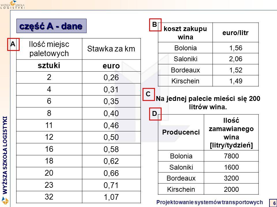 Logistyka w biznesie międzynarodowym 2 WYŻSZA SZKOŁA LOGISTYKI Projektowanie systemów transportowych 6 część A - dane Ilość miejsc paletowych Stawka z