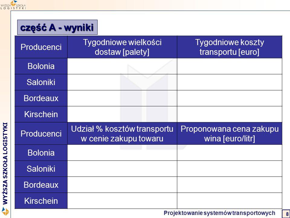 Logistyka w biznesie międzynarodowym 2 WYŻSZA SZKOŁA LOGISTYKI Projektowanie systemów transportowych 8 część A - wyniki Producenci Tygodniowe wielkośc