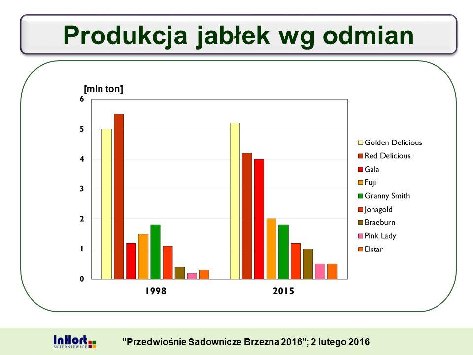 Produkcja jabłek wg odmian Przedwiośnie Sadownicze Brzezna 2016 ; 2 lutego 2016 [mln ton]