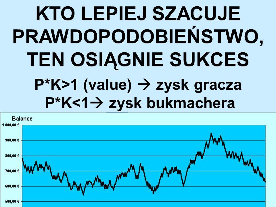KTO LEPIEJ SZACUJE PRAWDOPODOBIEŃSTWO, TEN OSIĄGNIE SUKCES P*K>1 (value)  zysk gracza P*K<1  zysk bukmachera