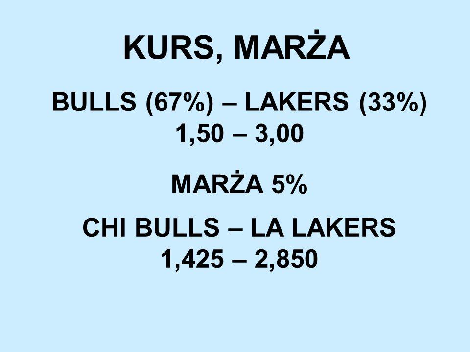 KURS, MARŻA BULLS (67%) – LAKERS (33%) 1,50 – 3,00 MARŻA 5% CHI BULLS – LA LAKERS 1,425 – 2,850