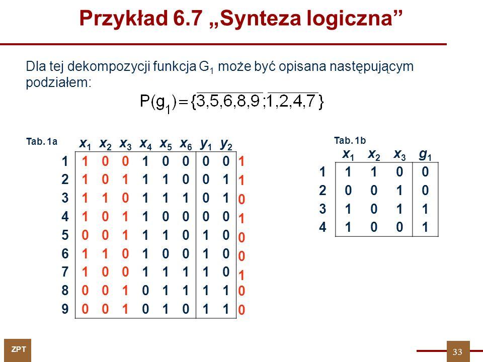 ZPT x1x1 x2x2 x3x3 x4x4 x5x5 x6x6 y1y1 y2y2 110010000 210111001 311011101 410110000 500111010 611010010 710011110 800101111 900101011 x1x1 x2x2 x3x3 g1g1 11100 20010 31011 41001 Tab.