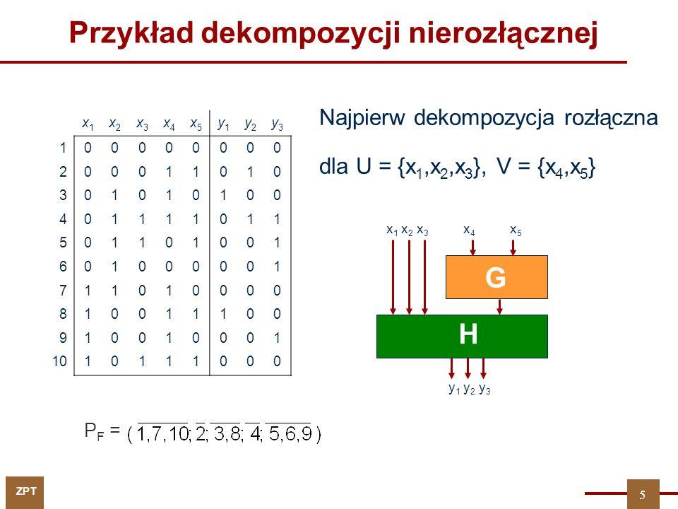 ZPT Przykład dekompozycji nierozłącznej Najpierw dekompozycja rozłączna dla U = {x 1,x 2,x 3 }, V = {x 4,x 5 } x1x1 x2x2 x3x3 x4x4 x5x5 y1y1 y2y2 y3y3 100000000 200011010 301010100 401111011 501101001 601000001 711010000 810011100 910010001 1010111000 P F = G H x 1 x 2 x 3 x4x4 y 1 y 2 y 3 x 5 5