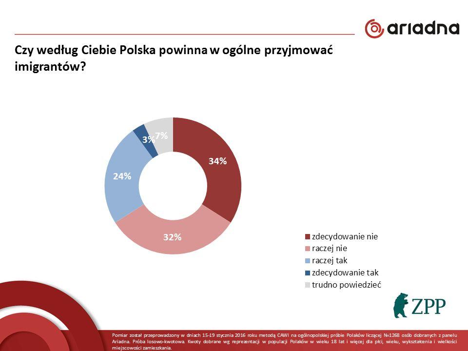 Czy według Ciebie Polska powinna w ogólne przyjmować imigrantów? Pomiar został przeprowadzony w dniach 15-19 stycznia 2016 roku metodą CAWI na ogólnop