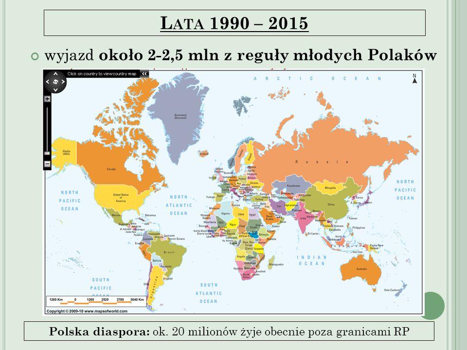 L ATA 1990 – 2015 wyjazd około 2-2,5 mln z reguły młodych Polaków Polska diaspora: ok. 20 milionów żyje obecnie poza granicami RP