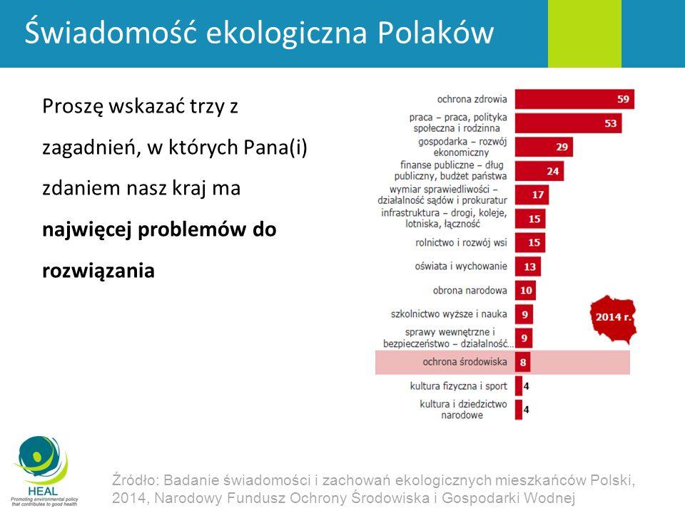 Świadomość ekologiczna Polaków Proszę wskazać trzy z zagadnień, w których Pana(i) zdaniem nasz kraj ma najwięcej problemów do rozwiązania Źródło: Badanie świadomości i zachowań ekologicznych mieszkańców Polski, 2014, Narodowy Fundusz Ochrony Środowiska i Gospodarki Wodnej