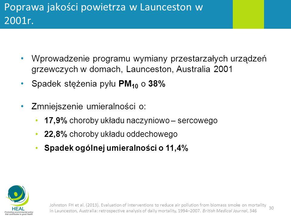 30 Wprowadzenie programu wymiany przestarzałych urządzeń grzewczych w domach, Launceston, Australia 2001 Spadek stężenia pyłu PM 10 o 38% Zmniejszenie umieralności o: 17,9% choroby układu naczyniowo – sercowego 22,8% choroby układu oddechowego Spadek ogólnej umieralności o 11,4% Johnston FH et al.