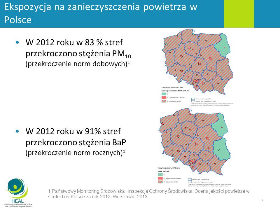 Ekspozycja na zanieczyszczenia powietrza w Polsce W 2012 roku w 83 % stref przekroczono stężenia PM 10 (przekroczenie norm dobowych) 1 W 2012 roku w 91% stref przekroczono stężenia BaP (przekroczenie norm rocznych) 1 7 1 Państwowy Monitoring Środowiska - Inspekcja Ochrony Środowiska.