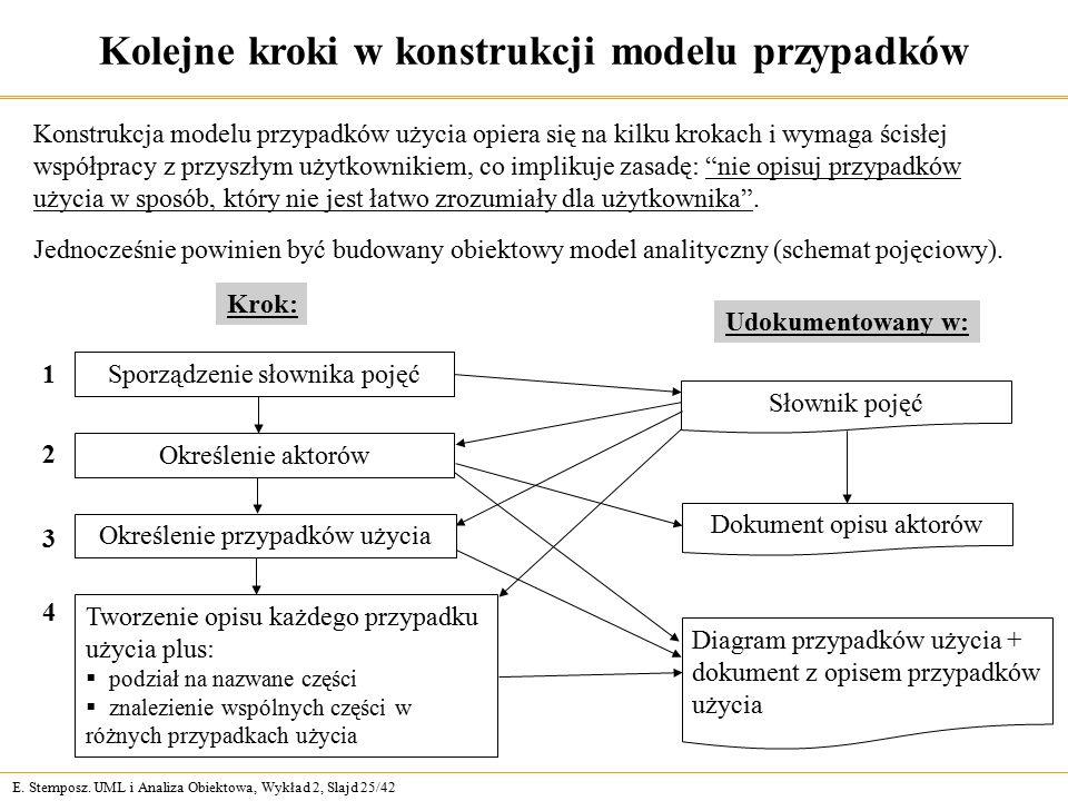 E. Stemposz. UML i Analiza Obiektowa, Wykład 2, Slajd 25/42 Kolejne kroki w konstrukcji modelu przypadków Konstrukcja modelu przypadków użycia opiera