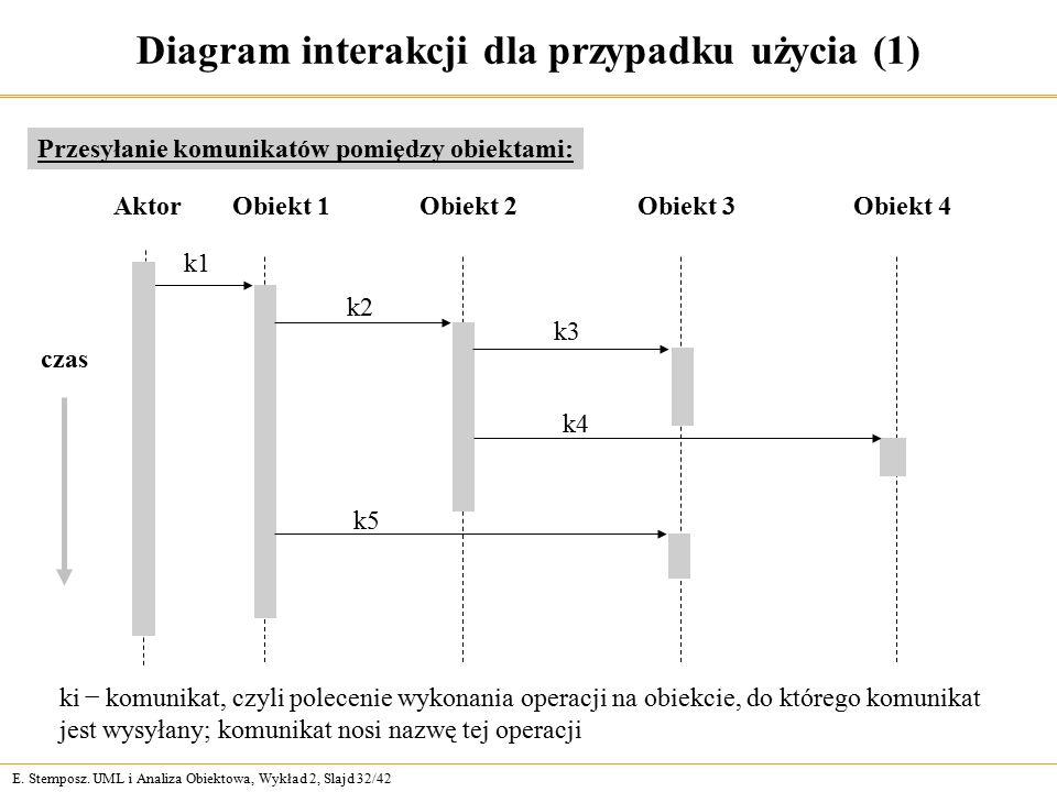 E. Stemposz. UML i Analiza Obiektowa, Wykład 2, Slajd 32/42 Diagram interakcji dla przypadku użycia (1) Przesyłanie komunikatów pomiędzy obiektami: k1