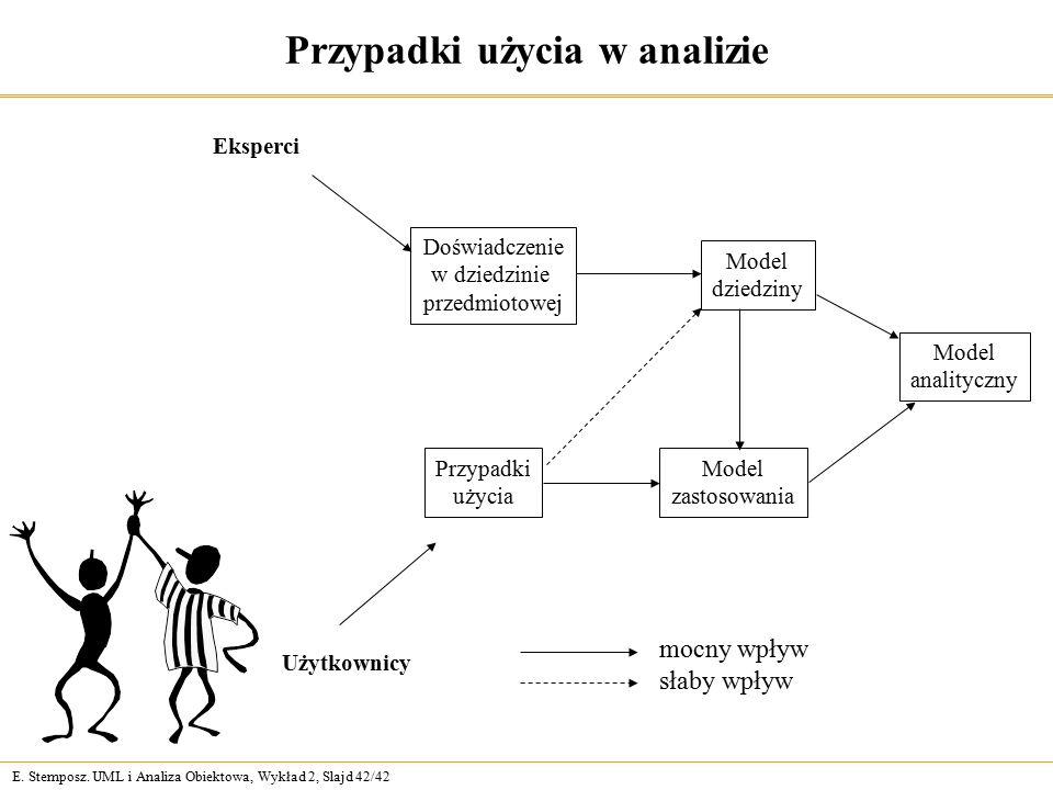 E. Stemposz. UML i Analiza Obiektowa, Wykład 2, Slajd 42/42 Przypadki użycia w analizie Eksperci Użytkownicy Doświadczenie w dziedzinie przedmiotowej
