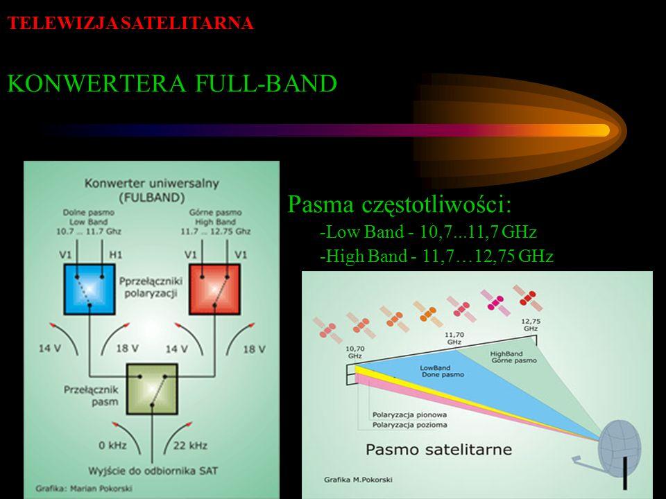 KONWERTERA FULL-BAND Pasma częstotliwości: -Low Band - 10,7...11,7 GHz -High Band - 11,7…12,75 GHz